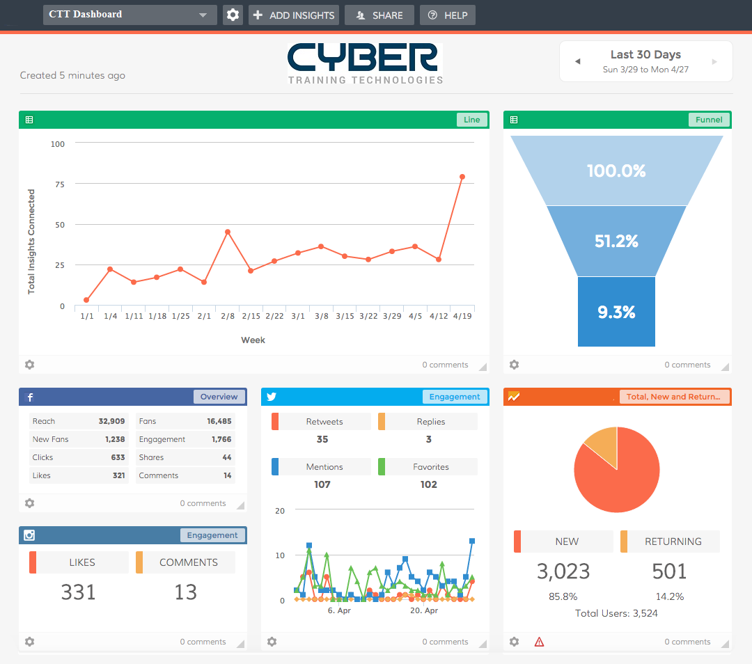 Analytical Dashboard Cyber Training Technologies